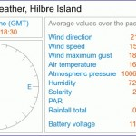 Hilbre Weather Station