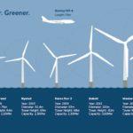 New wind turbines spark into life